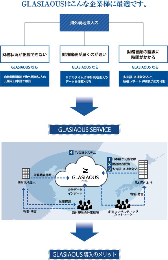 GLASIAOUSはこんな企業様に最適です